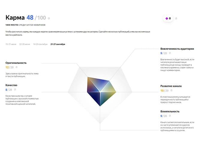 Покорение Яндекс-Дзен, отчет №1. Я чую что-то в алгоритмах!
