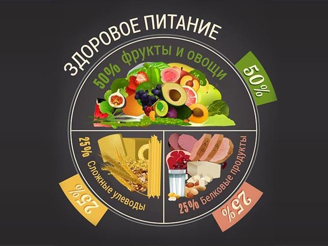 Техника безопасности с едой